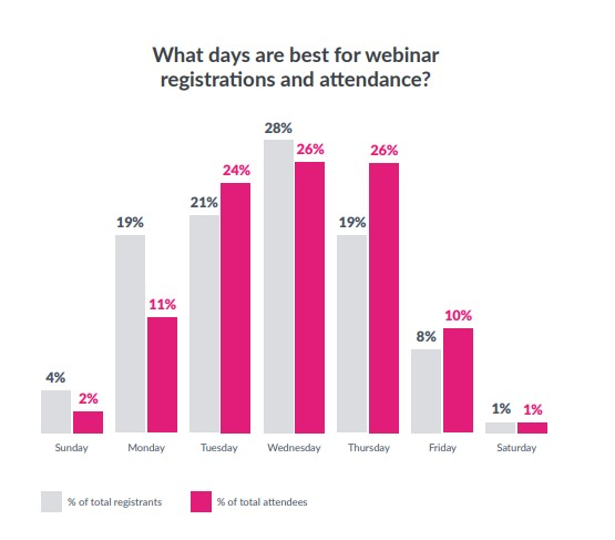 research - best day for webinars